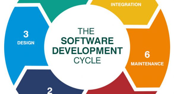 Foundation of Software Development