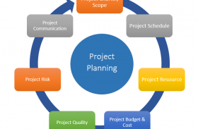 Project Management in Software Development